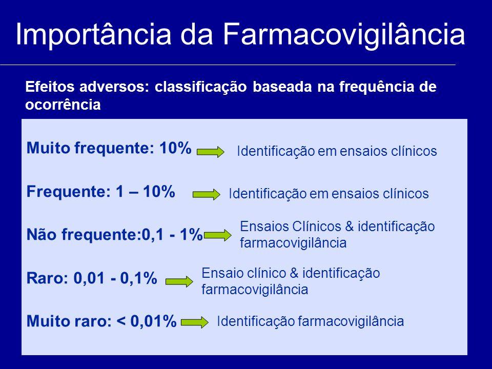 Muito frequente: 10% Frequente: 1 – 10% Não frequente:0,1 - 1% Raro: 0,01 - 0,1% Muito raro: < 0,01% Identificação em ensaios clínicos Ensaios Clínico