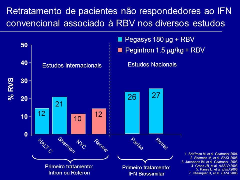 Retratamento de pacientes não respondedores ao IFN convencional associado à RBV nos diversos estudos 0 10 20 30 40 50 HALT C Pegasys 180 µg + RBV Pegi
