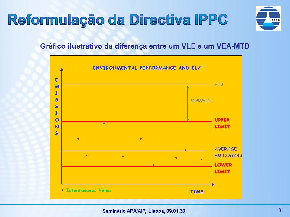 Seminário APA/AIP, Lisboa, 09.01.30 10 Factos Assegurar um elevado nível de protecção do ambiente no seu todo envolve, muitas vezes, compromissos entre diferentes tipos de impacto tendo em consideração os condicionalismos locais BREF não podem abranger todas as possíveis condições de operação A indústria considera que Se deve manter a abordagem integrada As melhorias devem ser baseadas nas MTD, considerando as circunstâncias ambientais e as condições técnico-financeiras Deve manter-se a consideração pelos factores locais e específicos do sítio Posição da Indústria