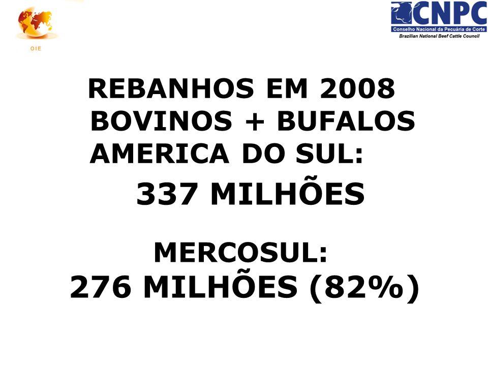 337 MILHÕES MERCOSUL: 276 MILHÕES (82%) REBANHOS EM 2008 BOVINOS + BUFALOS AMERICA DO SUL: