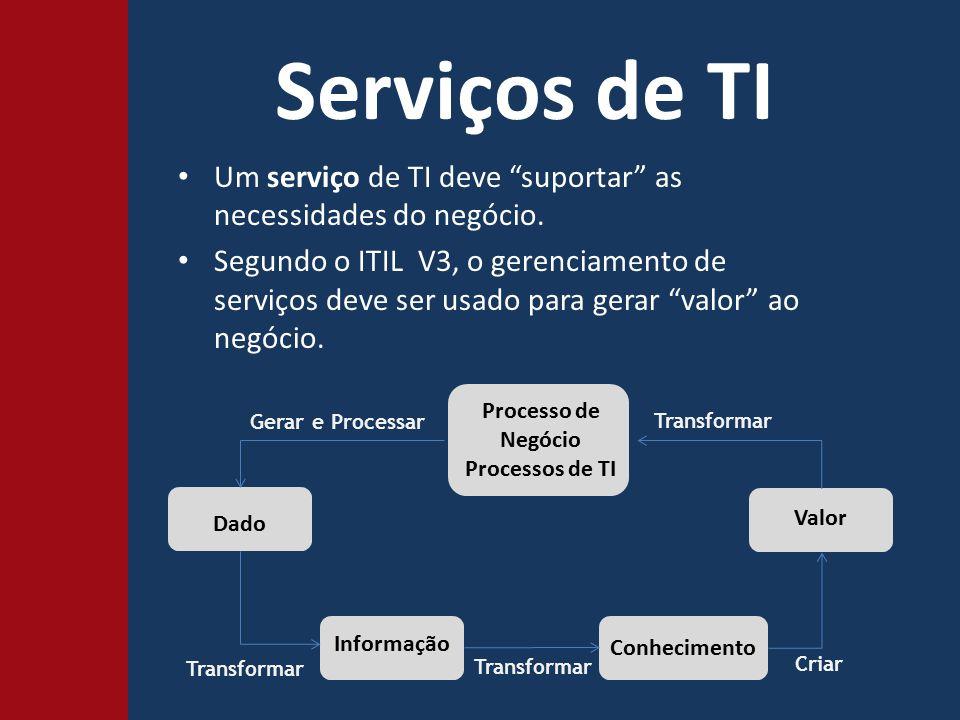 Serviços de TI Um serviço de TI deve suportar as necessidades do negócio.