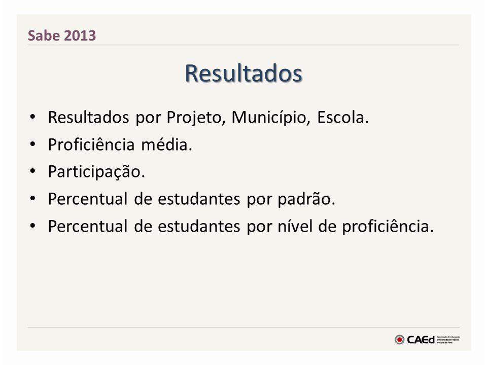 Resultados Resultados por Projeto, Município, Escola. Proficiência média. Participação. Percentual de estudantes por padrão. Percentual de estudantes