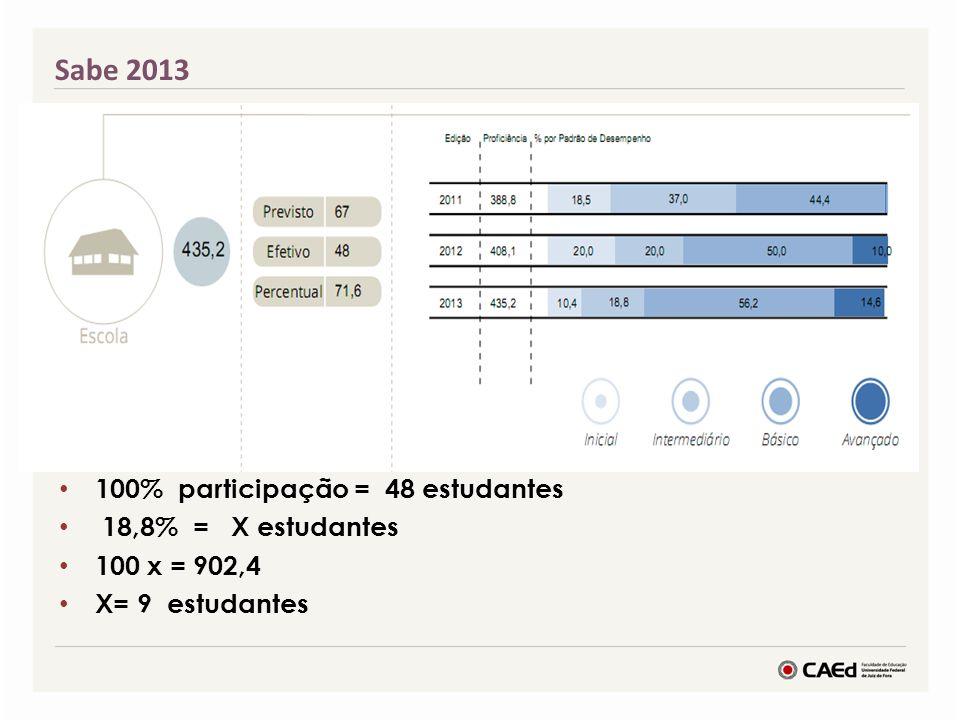 Vamos calcular para os demais padrões? 100% participação = 48 estudantes 18,8% = X estudantes 100 x = 902,4 X= 9 estudantes Sabe 2013