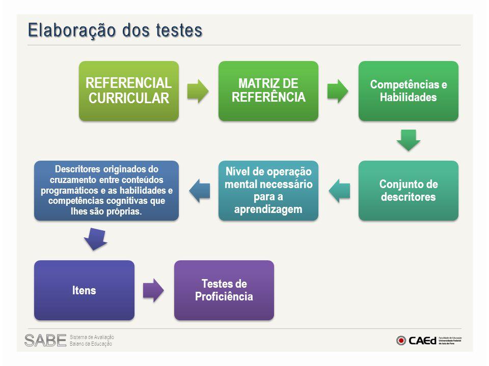 REFERENCIAL CURRICULAR MATRIZ DE REFERÊNCIA Competências e Habilidades Conjunto de descritores Nível de operação mental necessário para a aprendizagem