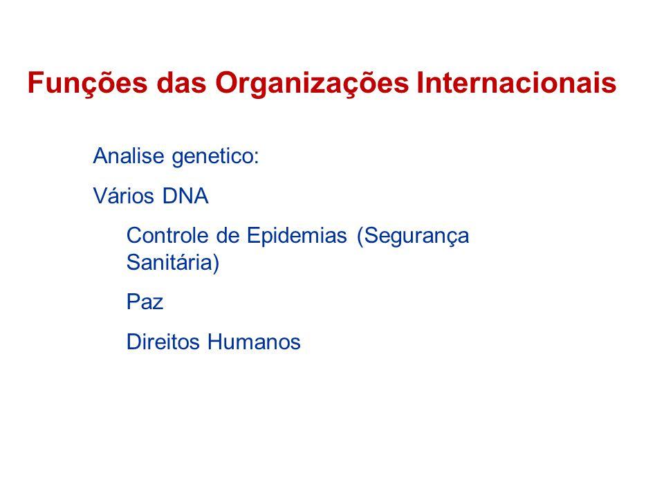 Funções das Organizações Internacionais Analise genetico: Vários DNA Controle de Epidemias (Segurança Sanitária) Paz Direitos Humanos