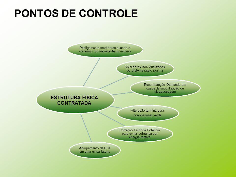 PONTOS DE CONTROLE Desligamento medidores quando o consumo for inexistente ou mínimo Medidores individualizados ou Sistema rateio por m2 Recontratação