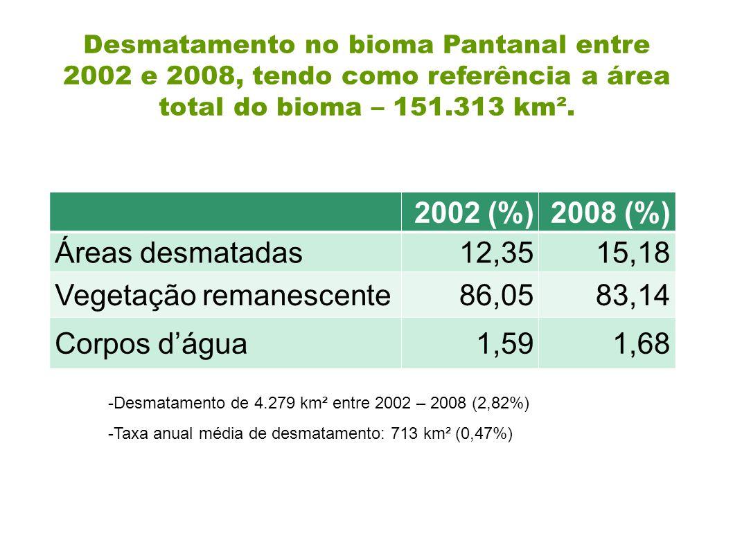 2002 (%)2008 (%) Áreas desmatadas12,3515,18 Vegetação remanescente86,0583,14 Corpos d'água1,591,68 Desmatamento no bioma Pantanal entre 2002 e 2008, t