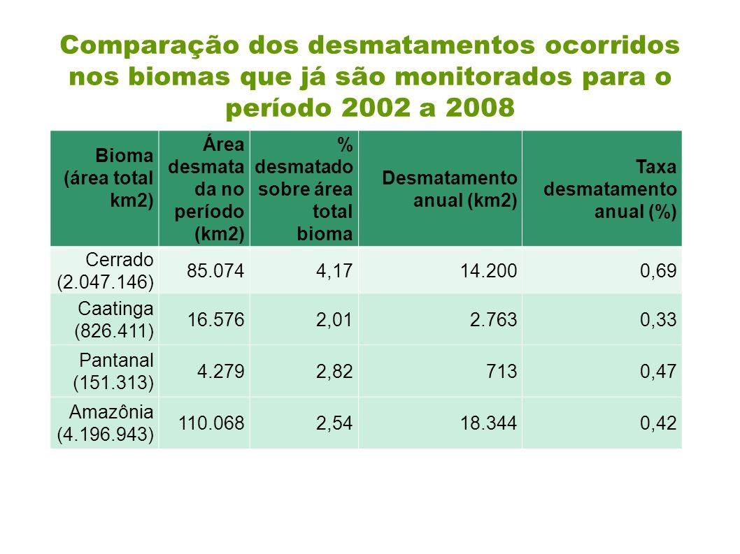 Bioma (área total km2) Área desmata da no período (km2) % desmatado sobre área total bioma Desmatamento anual (km2) Taxa desmatamento anual (%) Cerrad