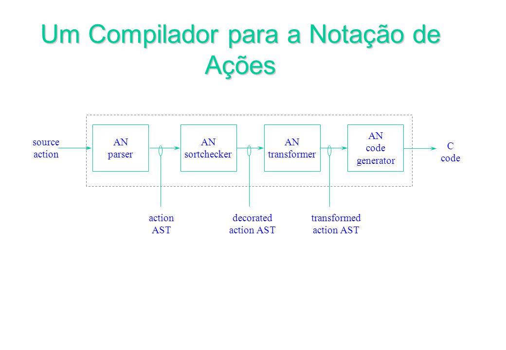 Um Compilador para a Notação de Ações AN code generator AN parser AN sortchecker AN transformer source action AST decorated action AST C code transformed action AST