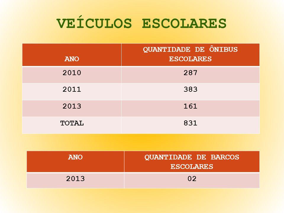 VEÍCULOS ESCOLARES ANO QUANTIDADE DE ÔNIBUS ESCOLARES 2010287 2011383 2013161 TOTAL831 ANOQUANTIDADE DE BARCOS ESCOLARES 201302