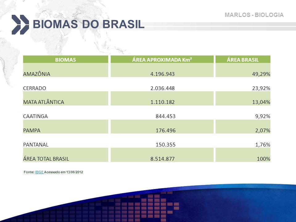 MARLOS - BIOLOGIA BIOMAS DO BRASIL BIOMAS ÁREA APROXIMADA Km² ÁREA BRASIL AMAZÔNIA 4.196.94349,29% CERRADO 2.036.44823,92% MATA ATLÂNTICA 1.110.18213,04% CAATINGA 844.4539,92% PAMPA 176.4962,07% PANTANAL 150.3551,76% ÁREA TOTAL BRASIL 8.514.877100% Fonte: IBGE Acessado em 13/06/2012IBGE