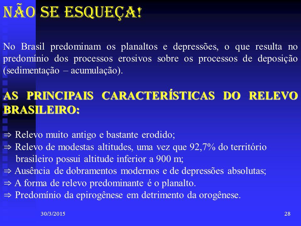 30/3/201528 NÃO SE ESQUEÇA! No Brasil predominam os planaltos e depressões, o que resulta no predomínio dos processos erosivos sobre os processos de d