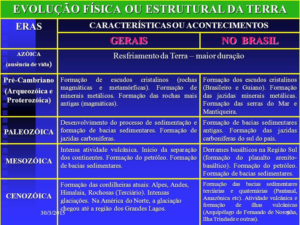 30/3/20155 EVOLUÇÃO FÍSICA OU ESTRUTURAL DA TERRA ERAS CARACTERÍSTICAS OU ACONTECIMENTOS GERAIS NO BRASIL AZÓICA (ausência de vida ) Resfriamento da T