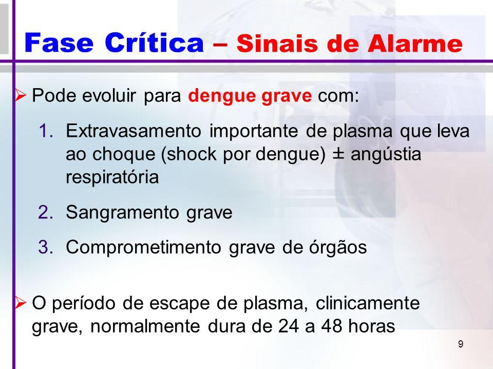 9 Fase Crítica – Sinais de Alarme  Pode evoluir para dengue grave com: 1.Extravasamento importante de plasma que leva ao choque (shock por dengue) ± angústia respiratória 2.Sangramento grave 3.Comprometimento grave de órgãos  O período de escape de plasma, clinicamente grave, normalmente dura de 24 a 48 horas