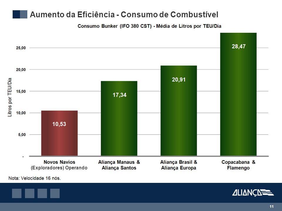 11 Aumento da Eficiência - Consumo de Combustível (Exploradores) Operando