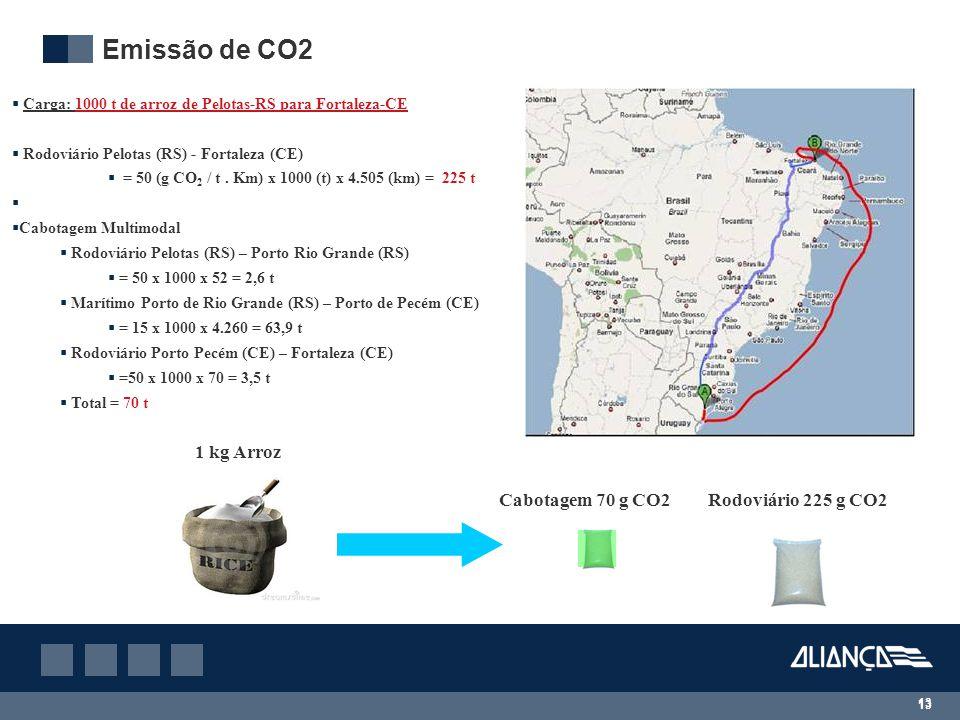 13 Emissão de CO2  Carga: 1000 t de arroz de Pelotas-RS para Fortaleza-CE  Rodoviário Pelotas (RS) - Fortaleza (CE)  = 50 (g CO 2 / t.