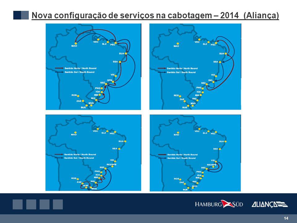 14 Nova configuração de serviços na cabotagem – 2014 (Aliança) Sling 1Sling 2 Sling 3 Sling 4