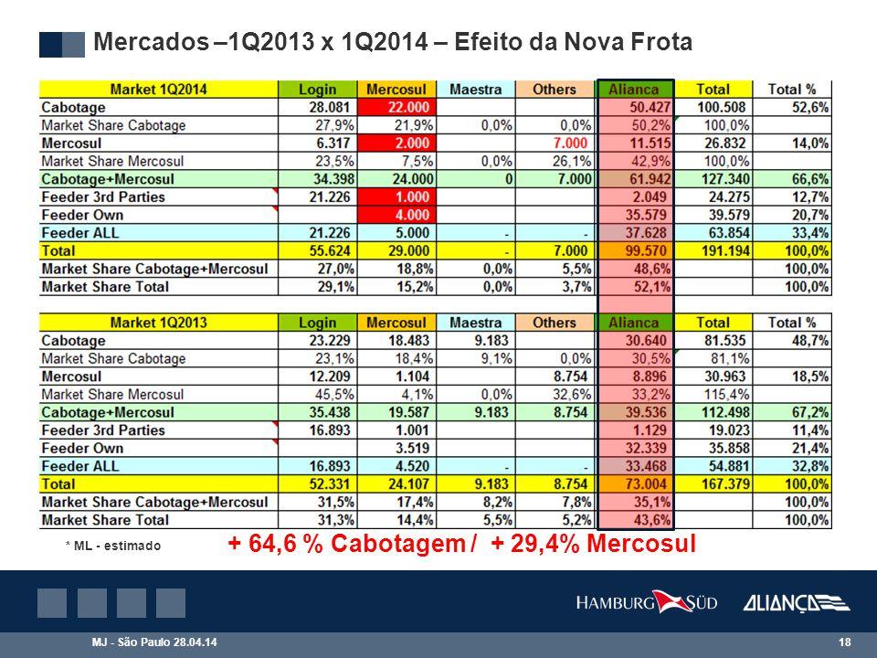 MJ - São Paulo 28.04.14 18 Mercados –1Q2013 x 1Q2014 – Efeito da Nova Frota + 64,6 % Cabotagem / + 29,4% Mercosul * ML - estimado