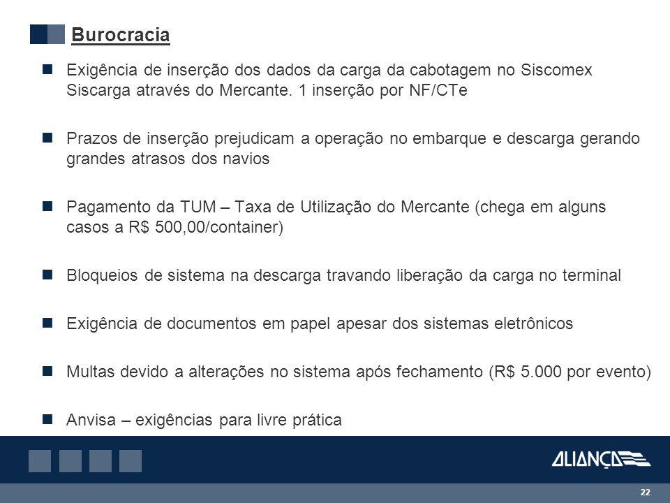 Burocracia Exigência de inserção dos dados da carga da cabotagem no Siscomex Siscarga através do Mercante. 1 inserção por NF/CTe Prazos de inserção pr