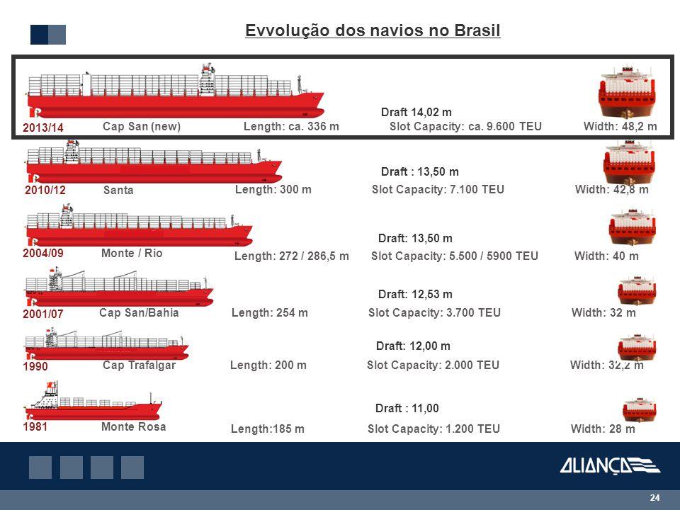 24 Evvolução dos navios no Brasil Length: 272 / 286,5 mSlot Capacity: 5.500 / 5900 TEUWidth: 40 m 2004/09Monte / Rio Length:185 mSlot Capacity: 1.200 TEUWidth: 28 m 1981 Monte Rosa 2010/12Santa Length: 300 mSlot Capacity: 7.100 TEUWidth: 42,8 m 1990 Length: 200 mSlot Capacity: 2.000 TEUWidth: 32,2 mCap Trafalgar Cap San/Bahia 2001/07 Length: 254 mSlot Capacity: 3.700 TEUWidth: 32 m 2013/14 Cap San (new)Length: ca.