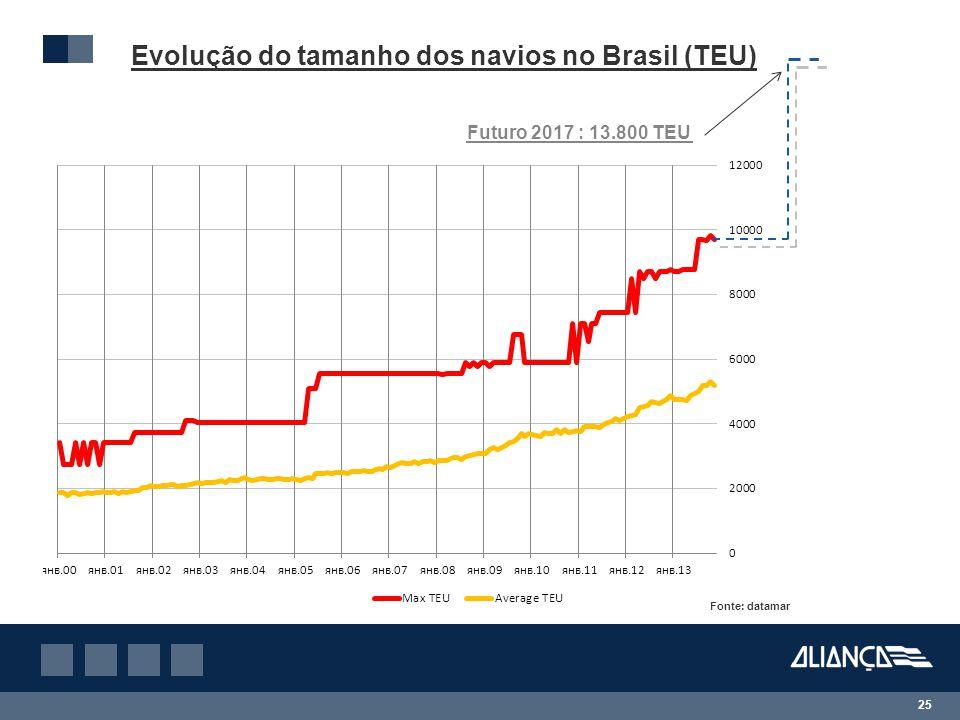 25 Evolução do tamanho dos navios no Brasil (TEU) Fonte: datamar Futuro 2017 : 13.800 TEU