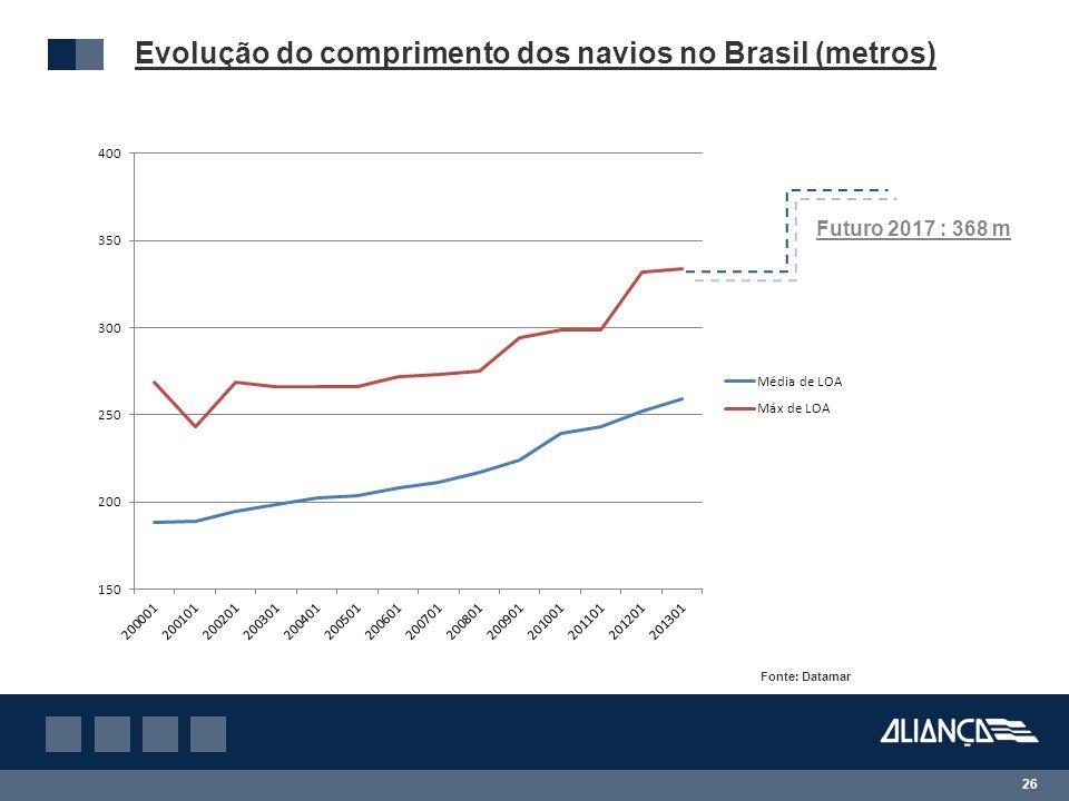 26 Evolução do comprimento dos navios no Brasil (metros) Fonte: Datamar Futuro 2017 : 368 m