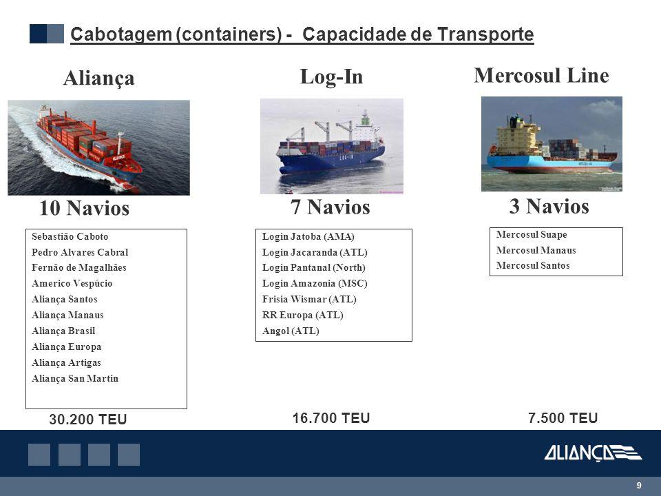 9 Cabotagem (containers) - Capacidade de Transporte Aliança Log-In Mercosul Line 10 Navios 7 Navios 3 Navios Sebastião Caboto Pedro Alvares Cabral Fer
