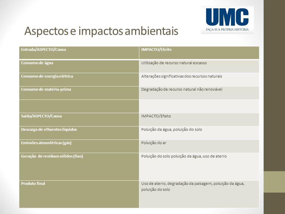 Aspectos e impactos ambientais Entrada/ASPECTO/CausaIMPACTO/Efeito Consumo de águaUtilização de recurso natural escasso Consumo de energia elétricaAlt