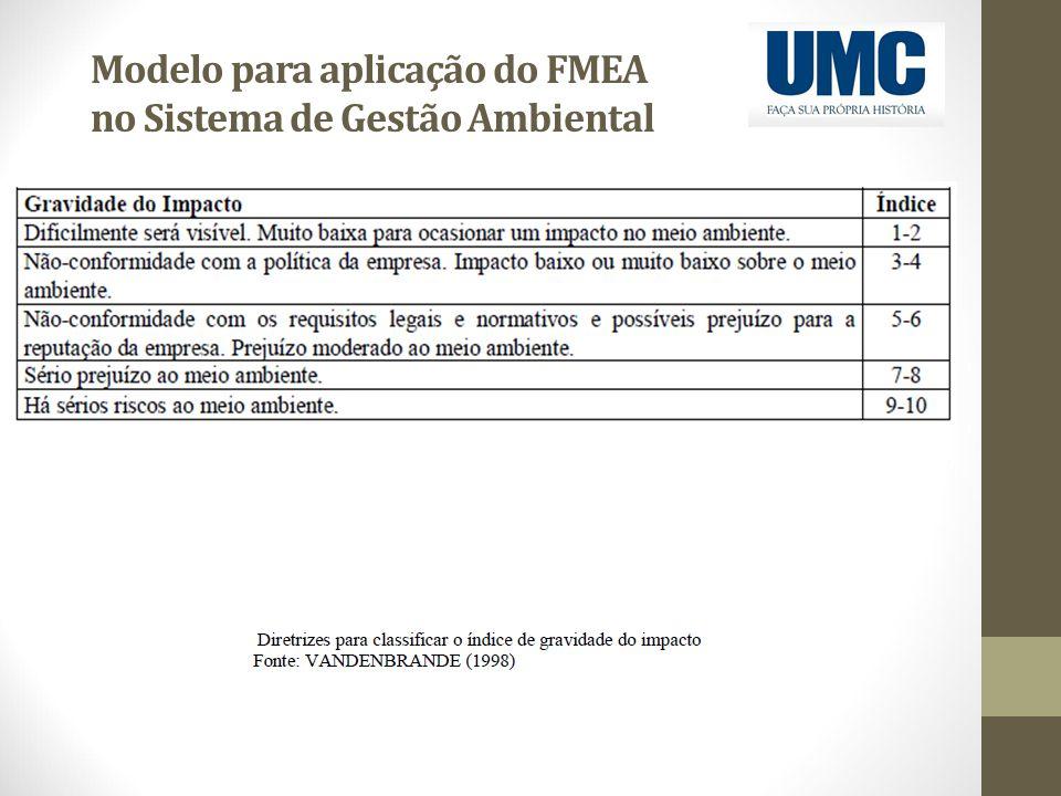 Modelo para aplicação do FMEA no Sistema de Gestão Ambiental
