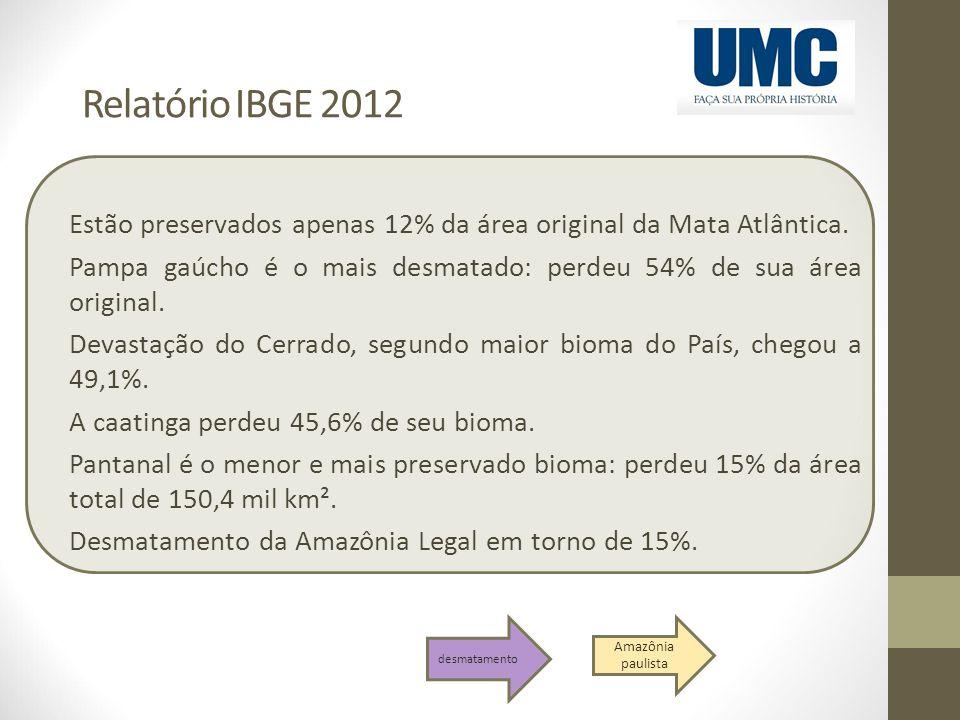 Relatório IBGE 2012 Estão preservados apenas 12% da área original da Mata Atlântica. Pampa gaúcho é o mais desmatado: perdeu 54% de sua área original.