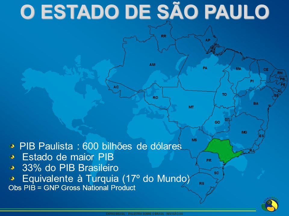 O ESTADO DE SÃO PAULO EXPRO BRASIL - PALESTRA SOBRE O BRASIL - REVISÃO-00 PIB Paulista : 600 bilhões de dólares Estado de maior PIB 33% do PIB Brasile