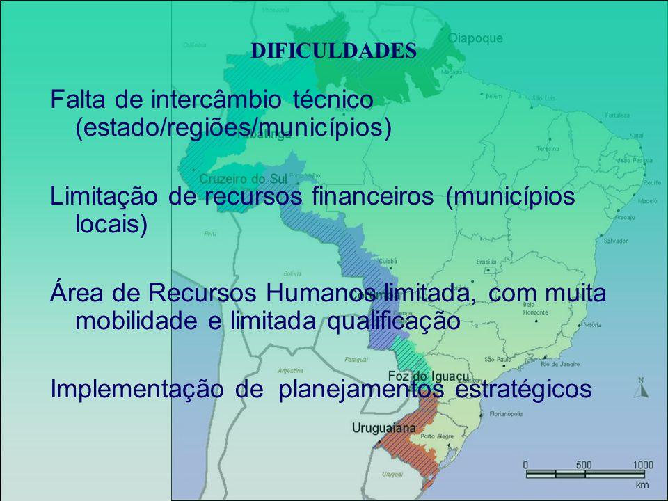 Falta de intercâmbio técnico (estado/regiões/municípios) Limitação de recursos financeiros (municípios locais) Área de Recursos Humanos limitada, com