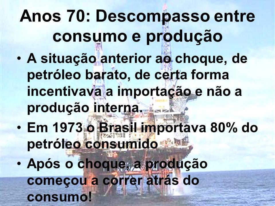 Anos 70: Descompasso entre consumo e produção A situação anterior ao choque, de petróleo barato, de certa forma incentivava a importação e não a produ