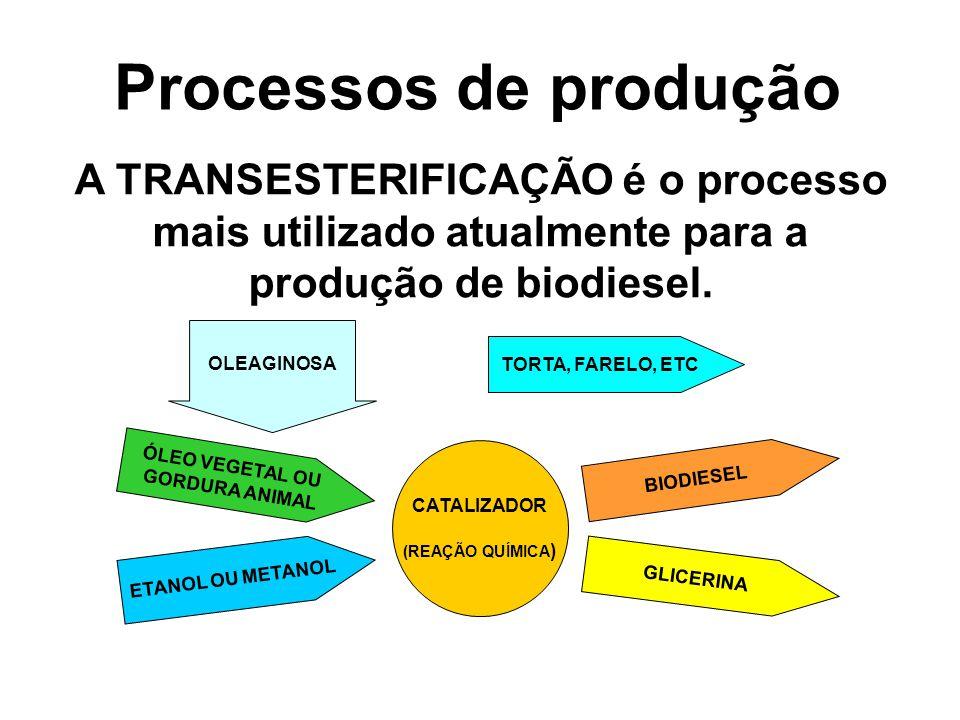 Processos de produção A TRANSESTERIFICAÇÃO é o processo mais utilizado atualmente para a produção de biodiesel. CATALIZADOR (REAÇÃO QUÍMICA ) ÓLEO VEG