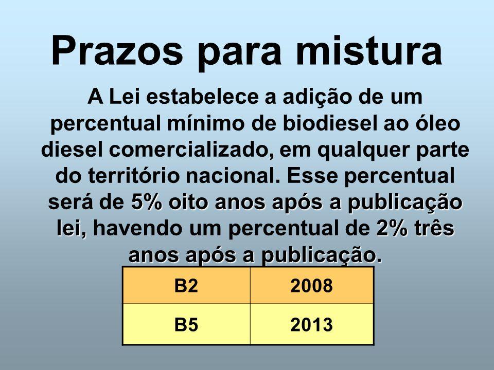 Prazos para mistura 5% oito anos após a publicação lei,2% três anos após a publicação. A Lei estabelece a adição de um percentual mínimo de biodiesel