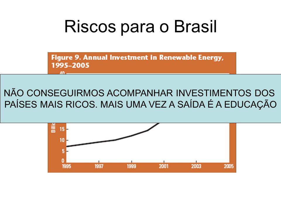 Riscos para o Brasil NÃO CONSEGUIRMOS ACOMPANHAR INVESTIMENTOS DOS PAÍSES MAIS RICOS. MAIS UMA VEZ A SAÍDA É A EDUCAÇÃO