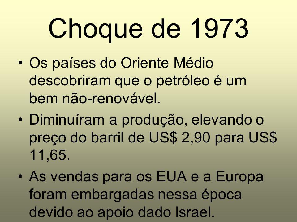 Choque de 1973 Os países do Oriente Médio descobriram que o petróleo é um bem não-renovável. Diminuíram a produção, elevando o preço do barril de US$