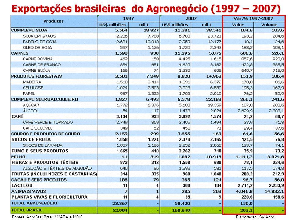 Exportações brasileiras do Agronegócio (1997 – 2007) Fontes: AgroStat Brasil / MAPA e MDIC Elaboração: GV Agro
