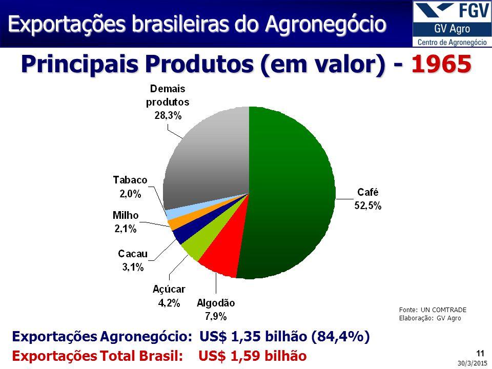 11 30/3/2015 Fonte: UN COMTRADE Elaboração: GV Agro Principais Produtos (em valor) - 1965 Exportações brasileiras do Agronegócio Exportações Agronegócio: US$ 1,35 bilhão (84,4%) Exportações Total Brasil: US$ 1,59 bilhão