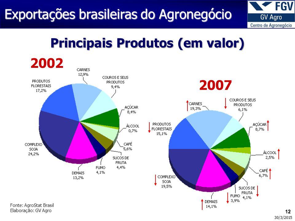 12 30/3/2015 Fonte: AgroStat Brasil Elaboração: GV Agro 2002 2007 Principais Produtos (em valor) Exportações brasileiras do Agronegócio