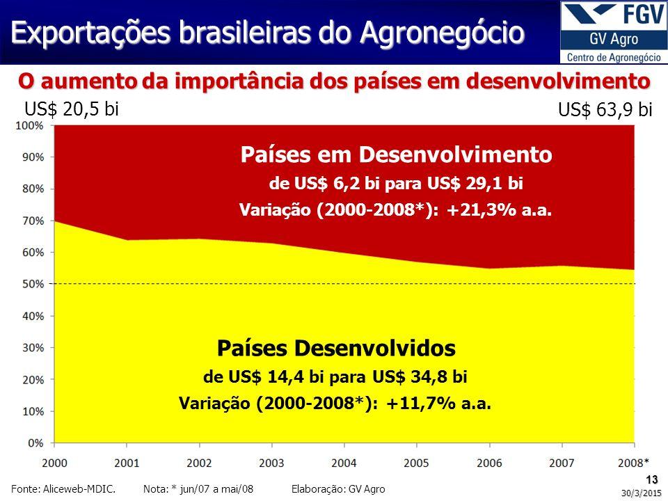 13 30/3/2015 Países Desenvolvidos de US$ 14,4 bi para US$ 34,8 bi Variação (2000-2008*): +11,7% a.a. Países em Desenvolvimento de US$ 6,2 bi para US$