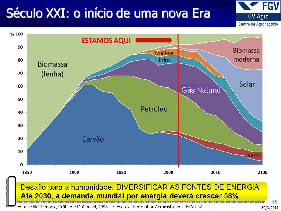 % 14 30/3/2015 Século XXI: o início de uma nova Era Desafio para a humanidade: DIVERSIFICAR AS FONTES DE ENERGIA Até 2030, a demanda mundial por energia deverá crescer 58%.