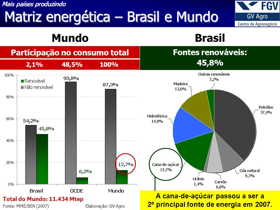 17 30/3/2015 Matriz energética – Brasil e Mundo Fonte: MME/BEN (2007) Elaboração: GV Agro Total do Mundo: 11.434 Mtep A cana-de-açúcar passou a ser a