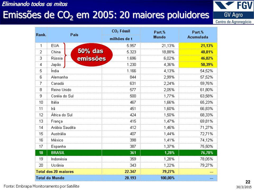Emissões de CO 2 em 2005: 20 maiores poluidores 22 30/3/2015 Fonte: Embrapa Monitoramento por Satélite 50% das emissões Eliminando todos os mitos