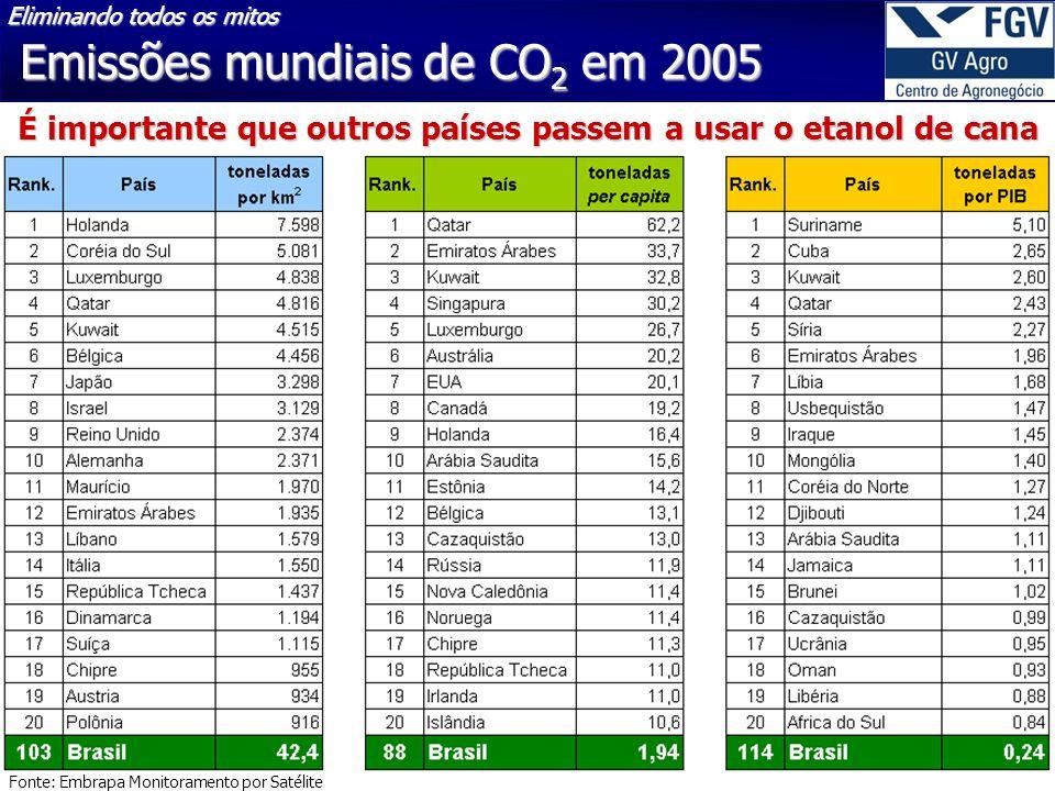 Emissões mundiais de CO 2 em 2005 Fonte: Embrapa Monitoramento por Satélite É importante que outros países passem a usar o etanol de cana Eliminando todos os mitos
