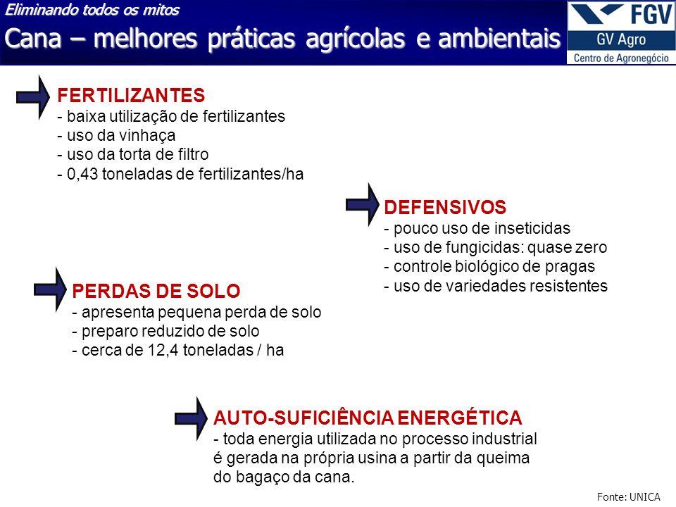 Cana – melhores práticas agrícolas e ambientais Fonte: UNICA FERTILIZANTES - baixa utilização de fertilizantes - uso da vinhaça - uso da torta de filt
