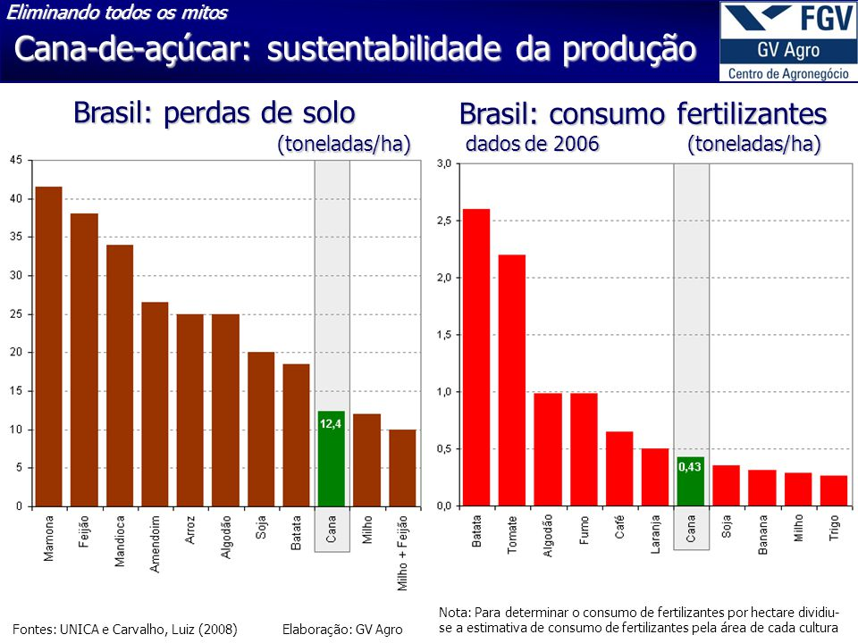 Cana-de-açúcar: sustentabilidade da produção Fontes: UNICA e Carvalho, Luiz (2008) Elaboração: GV Agro Brasil: consumo fertilizantes dados de 2006 (to