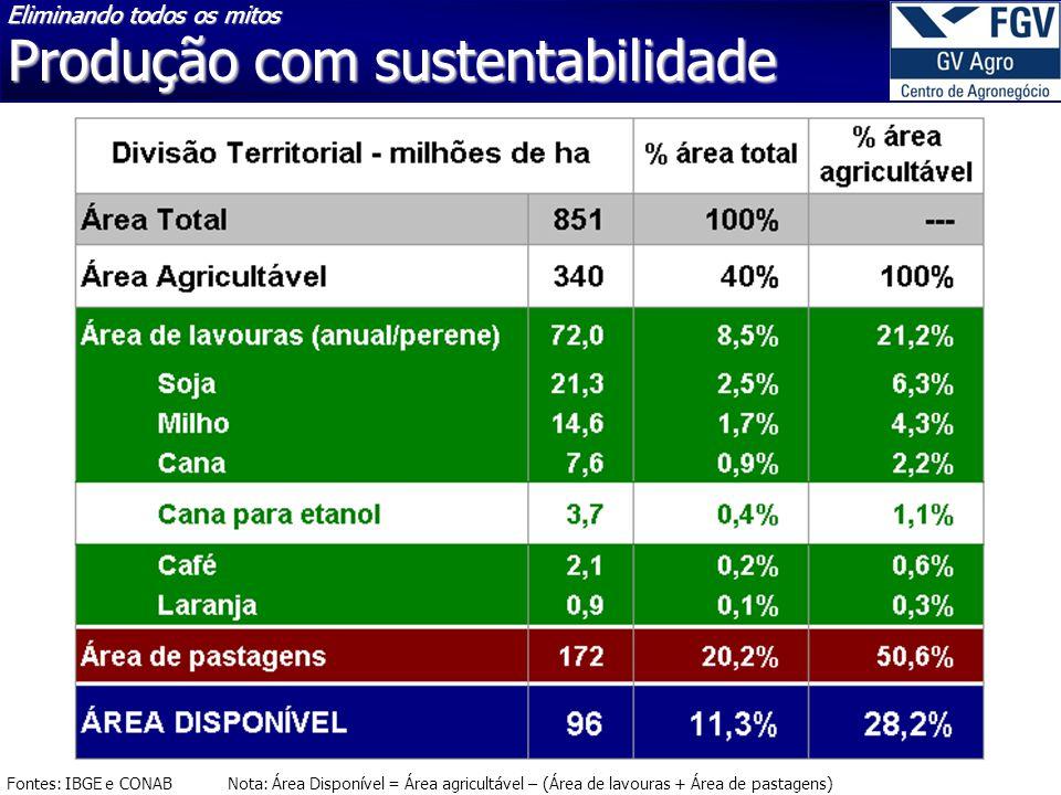 Fontes: IBGE e CONAB Nota: Área Disponível = Área agricultável – (Área de lavouras + Área de pastagens) Eliminando todos os mitos Produção com sustent