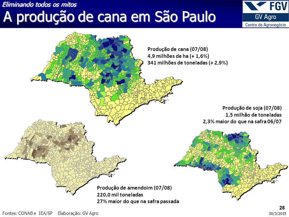 28 30/3/2015 Produção de cana (07/08) 4,9 milhões de ha (+ 1,6%) 341 milhões de toneladas (+ 2,9%) Produção de amendoim (07/08) 220,0 mil toneladas 27