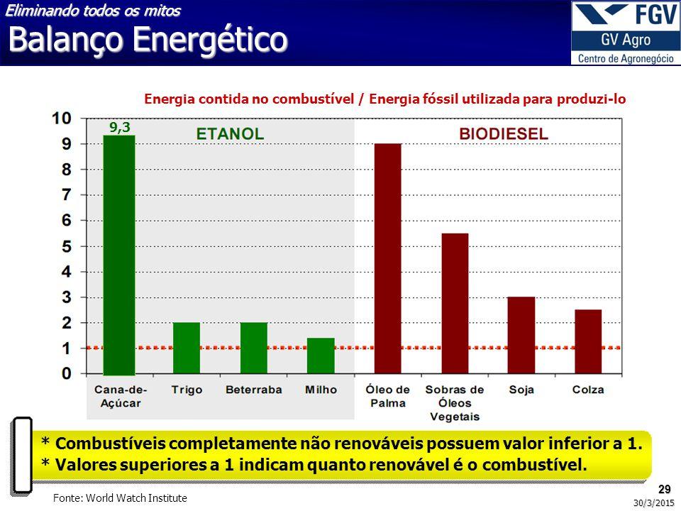 29 30/3/2015 Energia contida no combustível / Energia fóssil utilizada para produzi-lo 9,3 * Combustíveis completamente não renováveis possuem valor inferior a 1.
